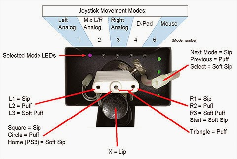 QuadStick modes and control layout. LEDs display the five different standard modes, a sip/puff tube allows you to step through this back and forwards and then select.