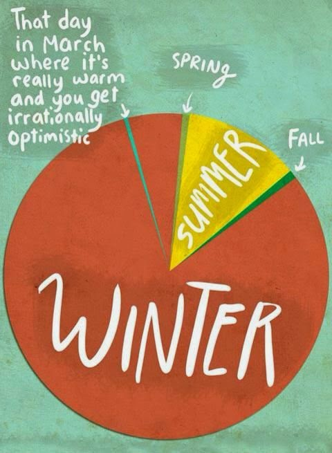 image of a pie chart. That day in March where it's really warm and you get irrationally optimistic is a tiny sliver, spring and fall are a small sliver of the pie, summer is about 25 percent, winter about 70 percent