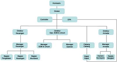 Bagan Struktur Organisasi Berbentuk Vertikal