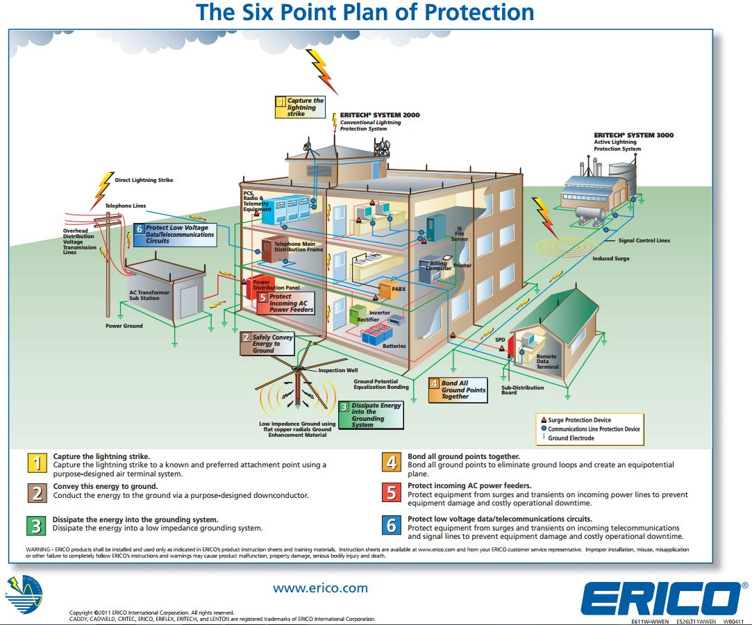 Cebu tristar corporation a six point protection approach for a six point protection approach for lightning protection surge protection and single point grounding for low voltage facilities greentooth Image collections