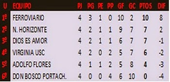 TABLA DE POSICIONES 1ra. ASCENSO