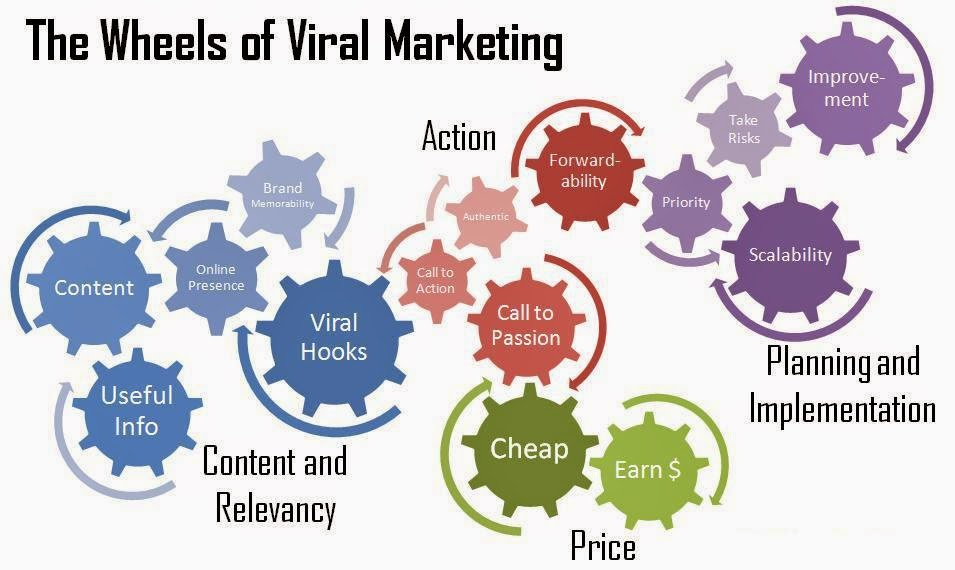 6 Fresh Ideas for your Viral Marketing Campaign