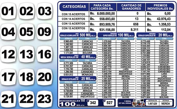Kino Táchira sorteo 1113