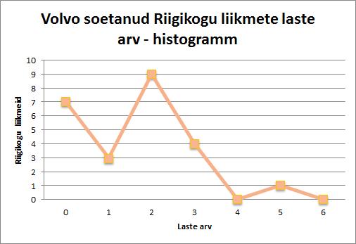 Volvo soodushinnaga soetanud Riigikogu liikmete laste arv.
