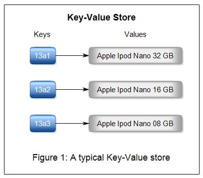 Introduction about NoSQL Data Models   Big Data World