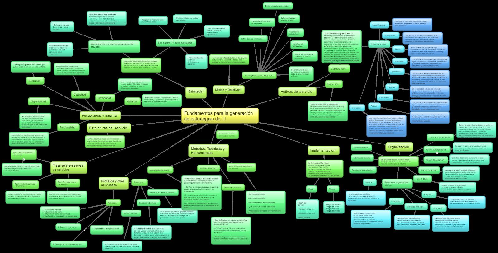 Fundamentos de Gestión de servicios de tecnologías de informacion ...