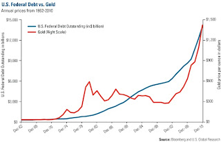 US federal debt vs gold