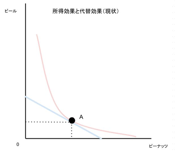 所得効果と代替効果(現状)