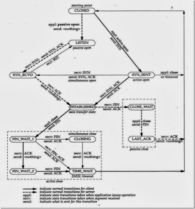 tcp ip rfc 793 pdf