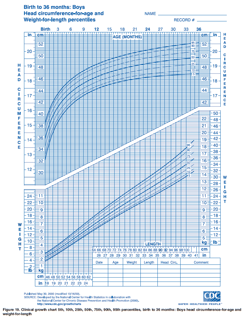 Ourmedicalnotes growth chart head circumference for age growth chart head circumference for age weight for lengths boys birth to 36m nvjuhfo Choice Image