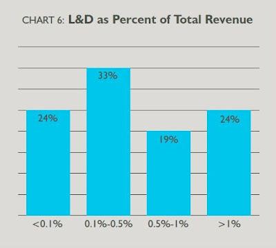 % расходов на обучение от общих доходов