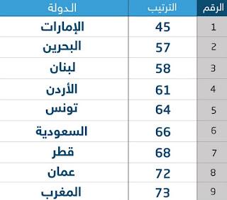 تعرف على ترتيب الدول العربية فى التعليم