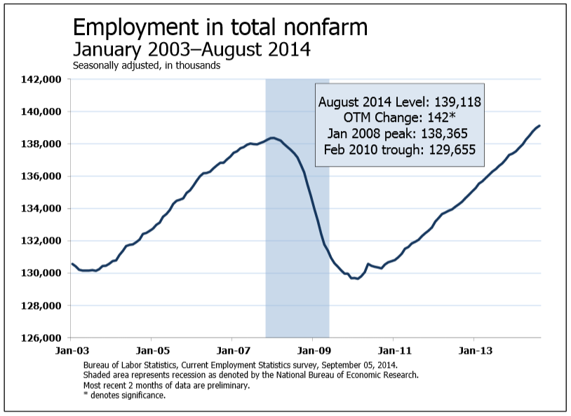 """an analysis a bureau of labor statistics of the month of august August 29, 2018 real gross domestic product (gdp) increased 42 percent in the second quarter of 2018, according to the """"second"""" estimate released by the bureau of economic analysis the growth rate was 01 percentage point more than the """"advance"""" estimate released in july."""