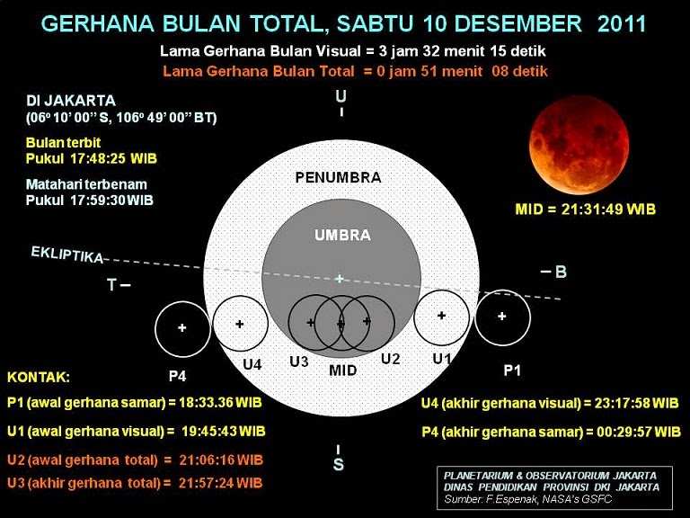 Pengertian Gerhana bulan