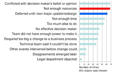 Survey response graph