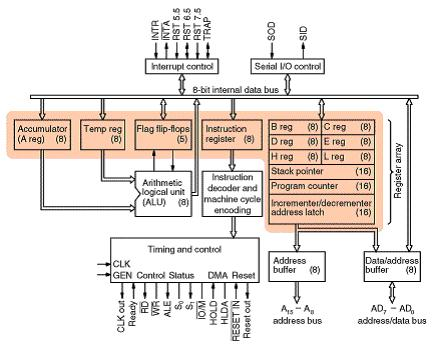 Er learners internal architecture of 8085 microprocessor for Architecture 8085 microprocessor