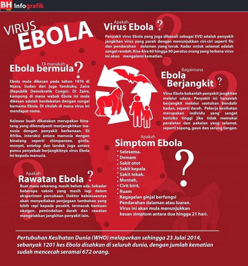 Virus Ebola EVD