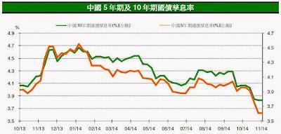 中國5年期及10年期國債孳息率