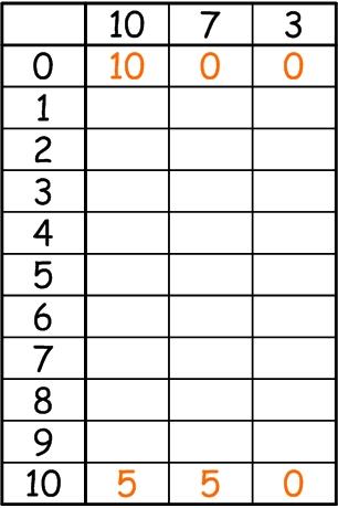 Таблица переливаний