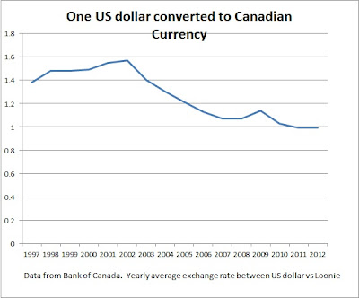 Where to convert canadian dollars to us dollars