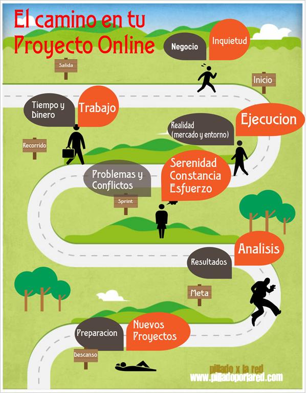 Que encontraremos en el camino de un proyecto online