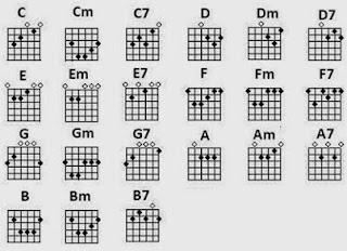 Belajar Kunci Dasar Gitar Untuk Pemula