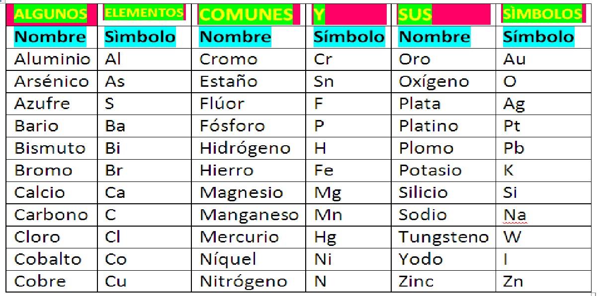 Best of tabla periodica de elementos quimicos con nombres pinceladas tablas urtaz Gallery