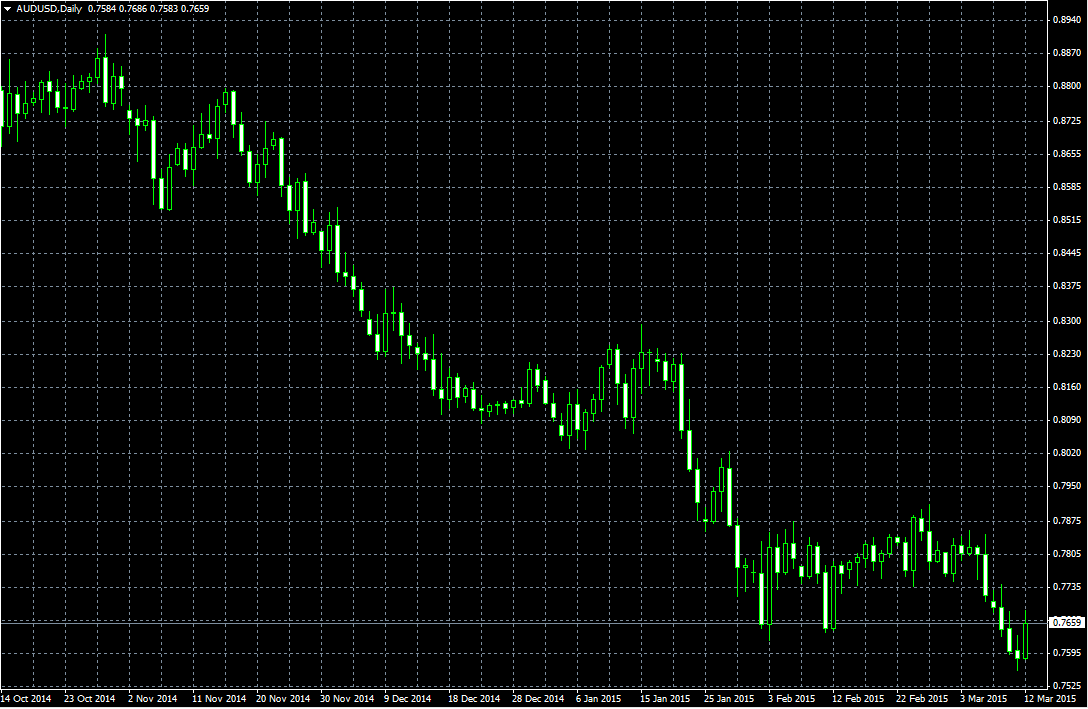 AUD USD Technical analysis