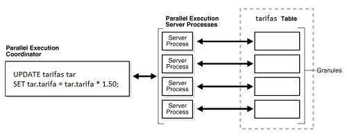 Procesamiento en paralelo en las bases de datos Oracle