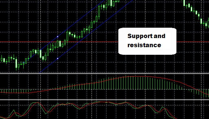Support and resistance lines example chart