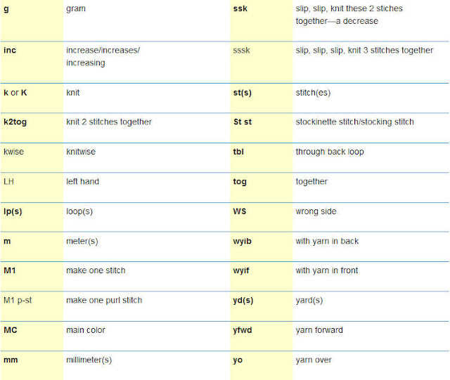 Knitting Worksheets : Knitting abbreviations and crochet
