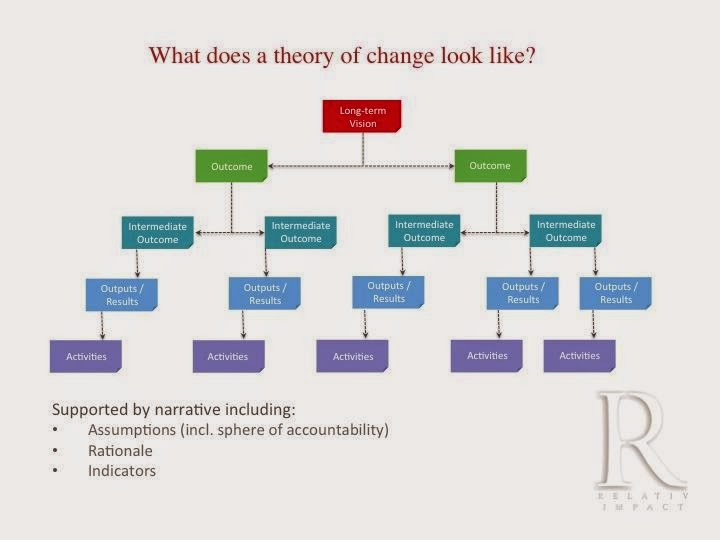Late but in earnest the theory of change pronofoot35fo Choice Image