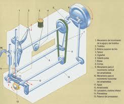 Blog de cosas nuestras: La máquina de coser