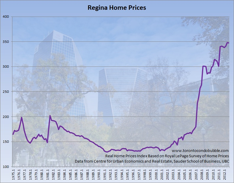 regina home prices adjusted for inflation graph