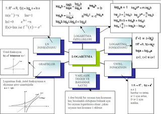 İzmir özel ders logaritma kavram haritası