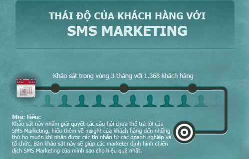 do-luong-sms-marketing-1