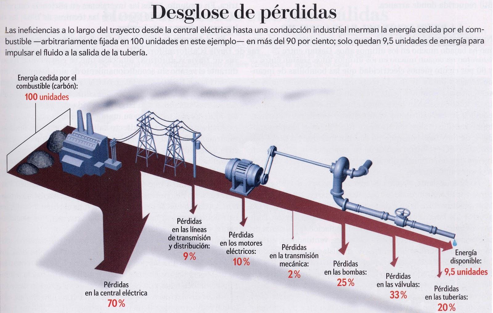 Coches manuales generadores de electricidad naturales - Generadores de electricidad ...