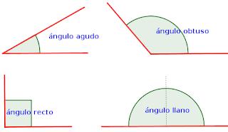 Un ángulo obtuso mide más de 90 grados.