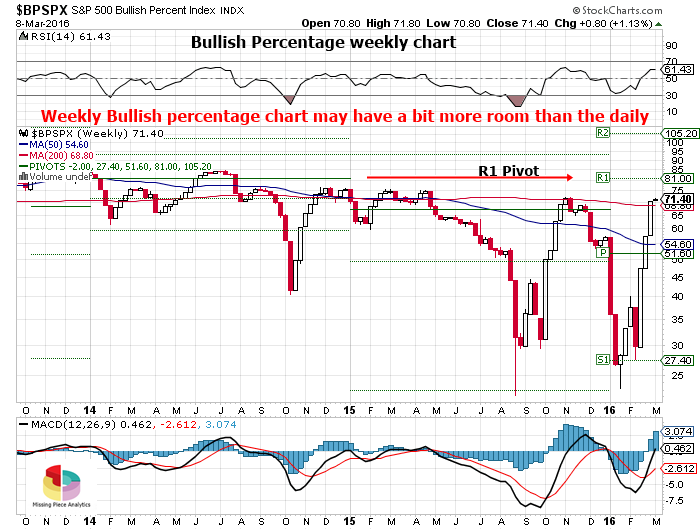 Bullish percentage weekly