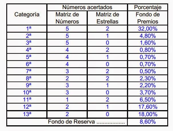 Distribución de premios en el sorteo de Euromillones