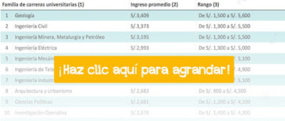 http://www.ponteencarrera.pe/documents/12502/0/20150711-MINEDU-Tablas-Universitarios-V3-opt.pdf/4271fe5f-dc64-4850-a0be-d35095c6b61d