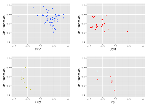 W-NOMINATE vs Optimal Classification I