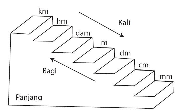 Kimochiku: Ukuran Standar | Panjang - Berat - Luas - Volume
