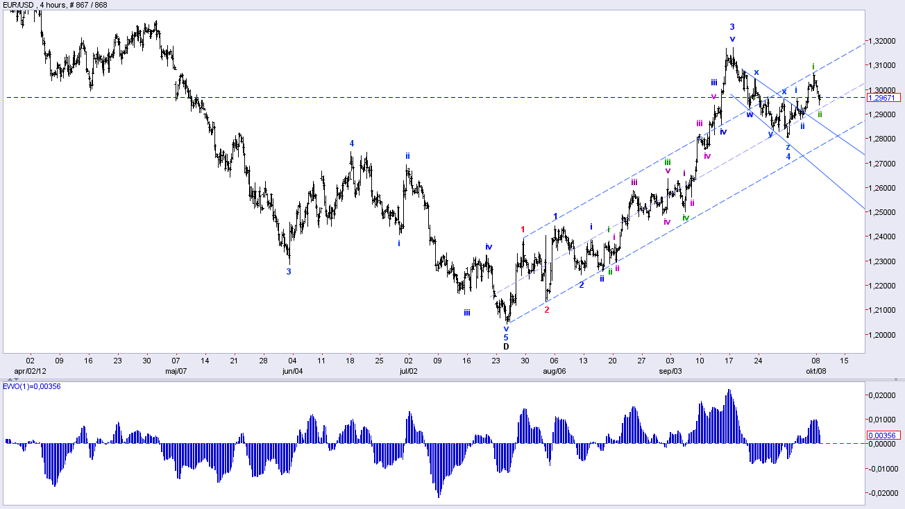 Elliott Wave Forex Analysis Eur/USD and Crude Oil – 10/9/12