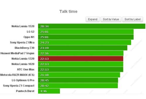 Con il phablet WP8 a più basso costo di Nokia potrete chiamare per oltre 22 ore di fila