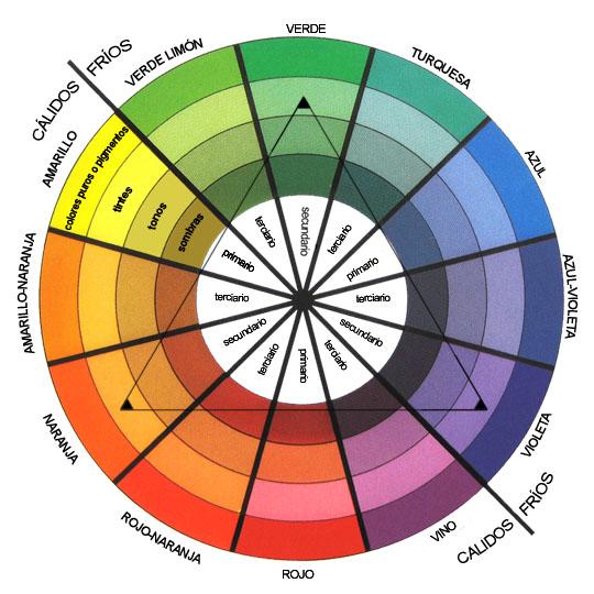 Arteazuer c rculo crom tico - Gama de colores calidos ...