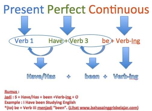 Cara Cepat Menghafal Tenses Bahasa Inggris