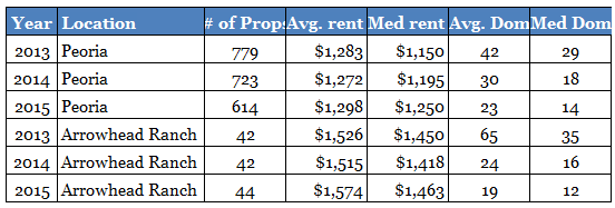 peoria-az-and-arrowhead-ranch-subdivision-rental-property-market-comparison-1st-and-2nd-quarter-2013-to-2015