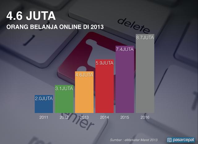 Pengguna internet di Indonesia yang berbelanja onlien di 2014