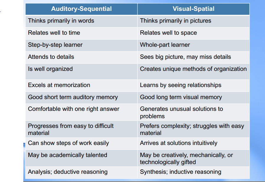 a comparison of visual and auditory learning